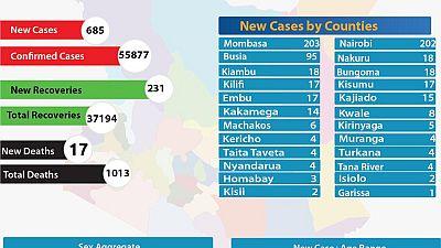 Coronavirus - Kenya: COVID-19 updates (1 November 2020)