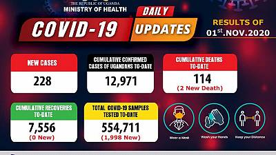 Coronavirus - Uganda: Daily COVID-19 update (01 November 2020)