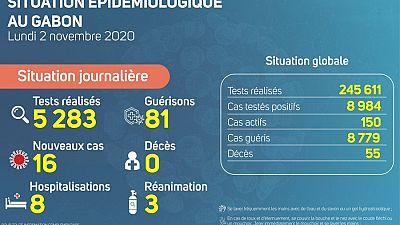 Coronavirus - Gabon : Situation Épidémiologique au Gabon (2 novembre 2020)