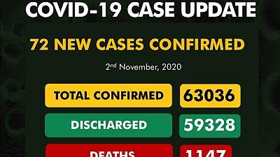 Coronavirus - Nigeria: COVID-19 case update (2 November 2020)