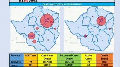 Coronavirus - Zimbabwe: COVID-19 Update (2 November 2020)