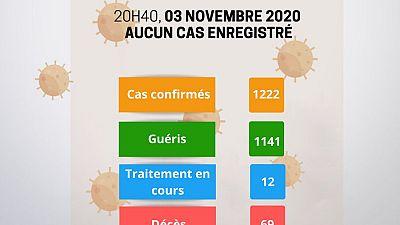 Coronavirus - Niger : Mise à jour COVID-19 du 3 novembre 2020