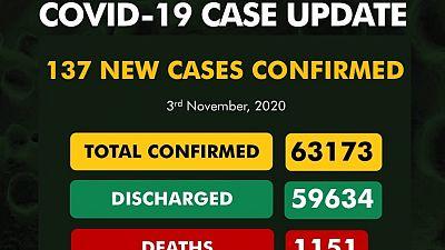 Coronavirus - Nigeria: COVID-19 case update (3 November 2020)
