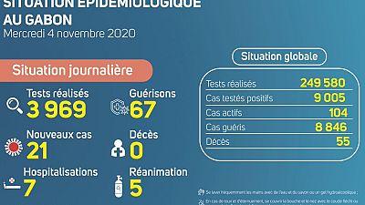 Coronavirus - Gabon : Situation Épidémiologique au Gabon (4 novembre 2020)