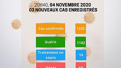 Coronavirus - Niger : Mise à jour COVID-19 du 4 novembre 2020