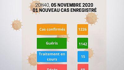 Coronavirus - Niger : Mise à jour COVID-19 du 5 novembre 2020