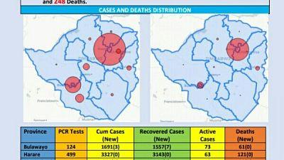 Coronavirus - Zimbabwe: COVID-19 Update (5 November 2020)