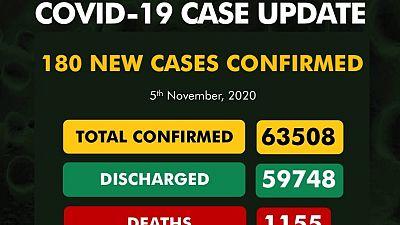 Coronavirus - Nigeria: COVID-19 case update (5 November 2020)