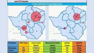 Coronavirus - Zimbabwe: COVID-19 Update (6 November 2020)