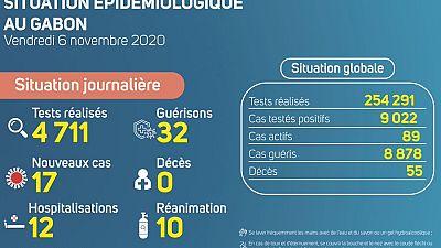 Coronavirus - Gabon : Situation Épidémiologique au Gabon (6 novembre 2020)