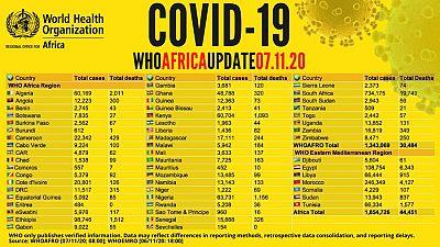 Coronavirus - Afrique : chiffres par pays du COVID-19