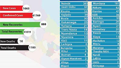 Coronavirus - Kenya: COVID-19 updates (7 November 2020)