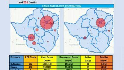 Coronavirus - Zimbabwe: COVID-19 Update (7 November 2020)