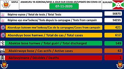 Coronavirus - Burundi : COVID-19 mettre à jour 07 novembre 2020