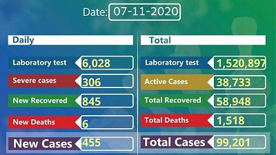 Coronavirus - Ethiopia: COVID-19 reported cases in Ethiopia (7 November 2020)
