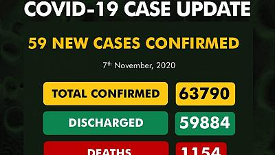 Coronavirus - Nigeria: COVID-19 case update (7 November 2020)