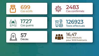 Coronavirus - Togo : Chiffres mis à jour le 7 novembre 2020