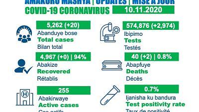 Coronavirus - Rwanda : Mise à jour du cas COVID-19 (10 novembre 2020)