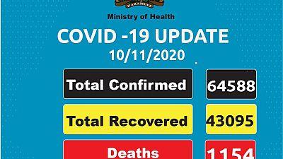 Coronavirus - Kenya: COVID-19 updates (10 November 2020)