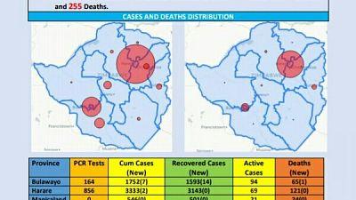 Coronavirus - Zimbabwe: COVID-19 Update (10 November 2020)