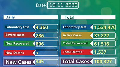 Coronavirus - Ethiopia: COVID-19 reported cases in Ethiopia (10 November 2020)
