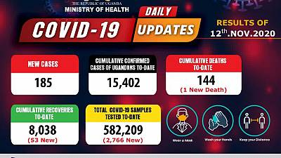 Coronavirus - Uganda: Daily COVID-19 update (12 November 2020)