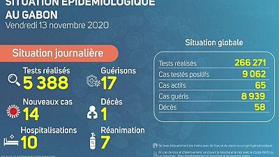 Coronavirus - Gabon : Situation Épidémiologique au Gabon (13 novembre 2020)