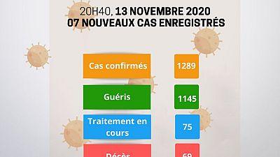 Coronavirus - Niger : Mise à jour COVID-19 du 13 novembre 2020