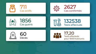 Coronavirus - Togo : Chiffres mis à jour le 13 novembre 2020 à 19:55