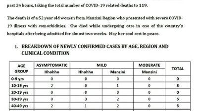 Coronavirus - Eswatini: Minister of Health Lizzie Nkosi's COVID-19 update on 14 November 2020