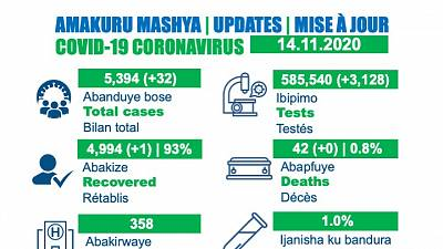 Coronavirus - Rwanda : Mise à jour du cas COVID-19 (14 novembre 2020)