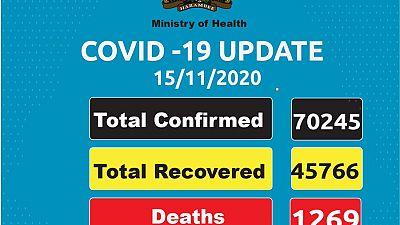 Coronavirus - Kenya: COVID-19 updates (15 November 2020)