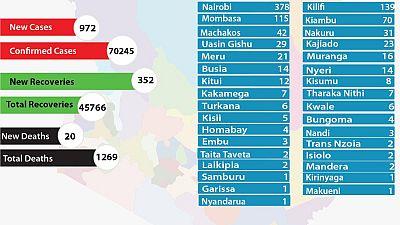 Coronavirus - Kenya: The total number of COVID-19 cases in Kenya is 68193