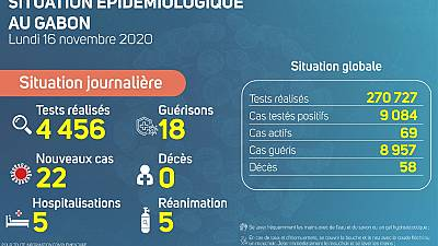 Coronavirus - Gabon : Situation Épidémiologique au Gabon (16 novembre 2020)