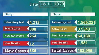 Coronavirus - Ethiopia: COVID-19 reported cases in Ethiopia (16 November 2020)