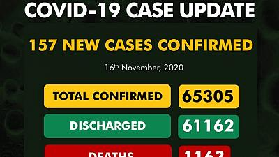Coronavirus - Nigeria: COVID-19 case update (16 November 2020)