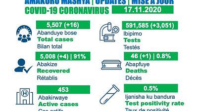 Coronavirus - Rwanda : Mise à jour du cas COVID-19 (17 novembre 2020)