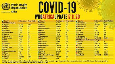 Coronavirus - Africa: COVID-19 Update (17 November 2020)
