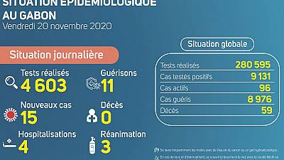 Coronavirus - Gabon : Situation Épidémiologique au Gabon (20 novembre 2020)