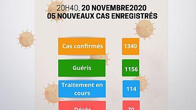 Coronavirus - Niger : Mise à jour COVID-19 du 20 novembre 2020
