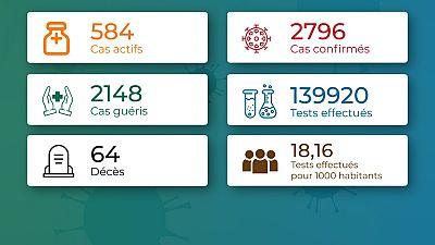 Coronavirus - Togo : Chiffres mis à jour le 20 novembre 2020 à 20:27