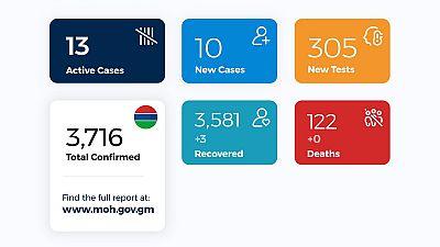 Coronavirus - Gambia: Daily case update as of 20th November 2020