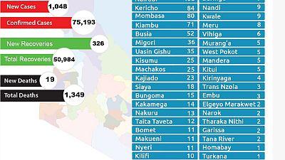 Coronavirus - Kenya: COVID-19 updates (20 November 2020)