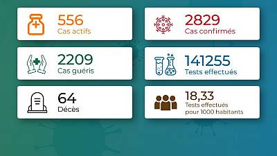 Coronavirus - Togo : Chiffres mis à jour le 20 novembre 2020 à 20:21