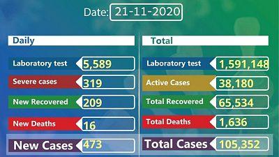 Coronavirus - Ethiopia: COVID-19 reported cases in Ethiopia (21 November 2020)