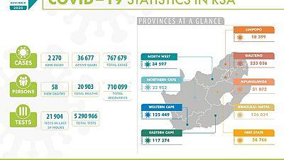 Coronavirus - South Africa: COVID-19 update for South Africa (22 November 2020)