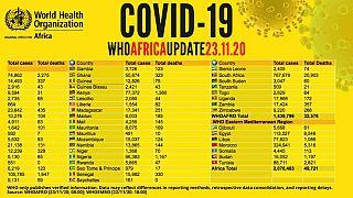 Coronavirus - Africa: COVID-19 Update (23 November 2020)