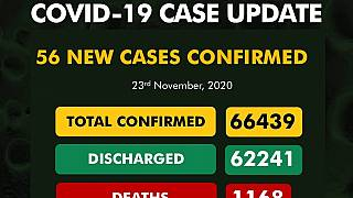 Coronavirus - Nigeria: COVID-19 case update (23 November 2020)