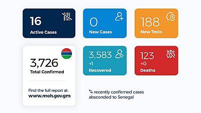 Coronavirus - Gambia: Daily case update as of 23rd November 2020