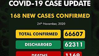 Coronavirus - Nigeria: COVID-19 case update (24 November 2020)